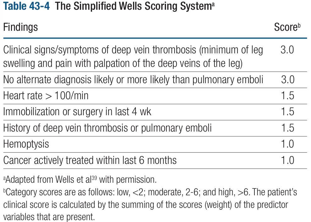 wells-scoring-ssystem