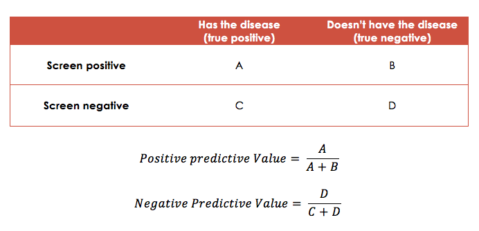 Students 4 Best EvidencePositive Predictive Value and