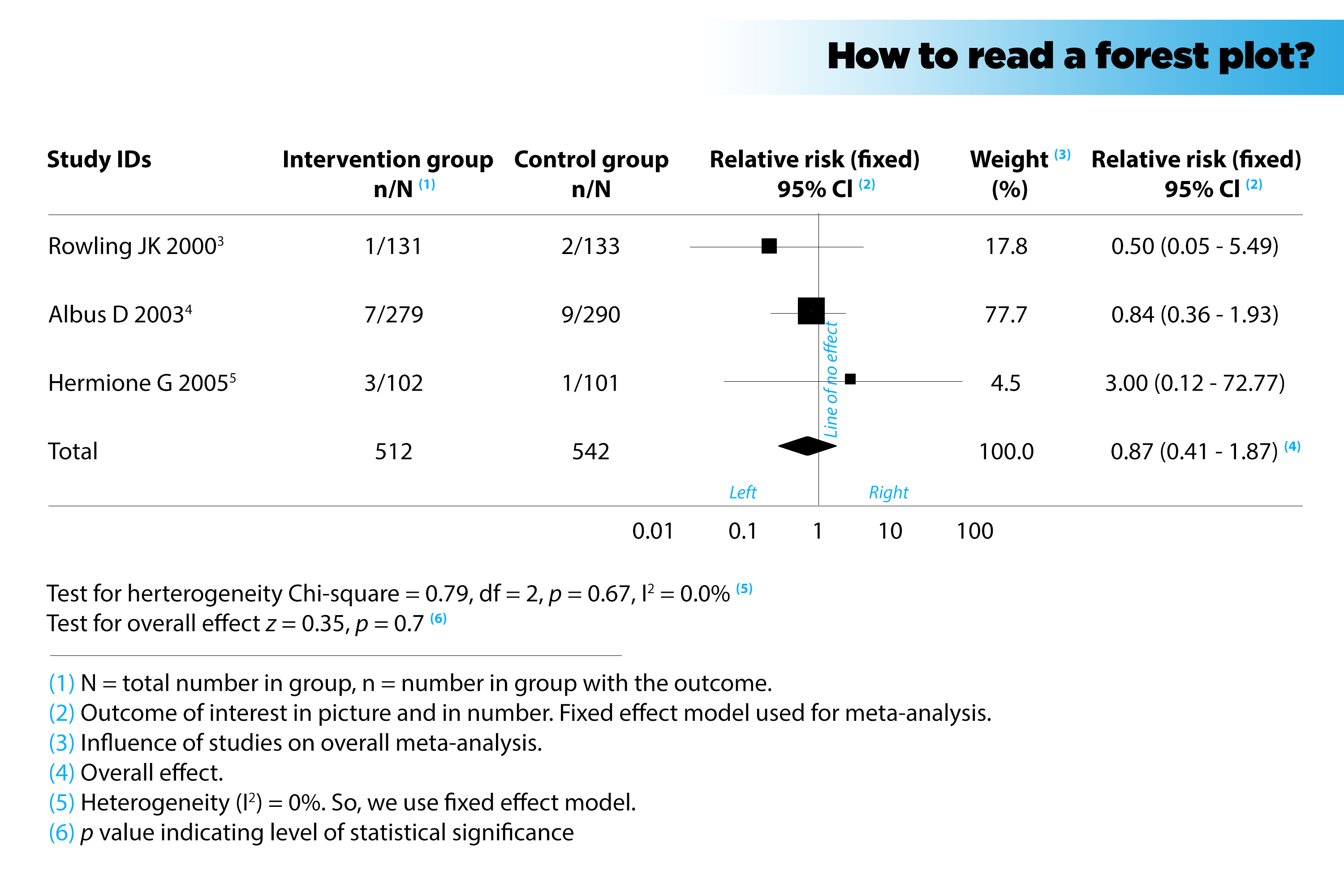forest plot how to quickly get information from a meta analysis