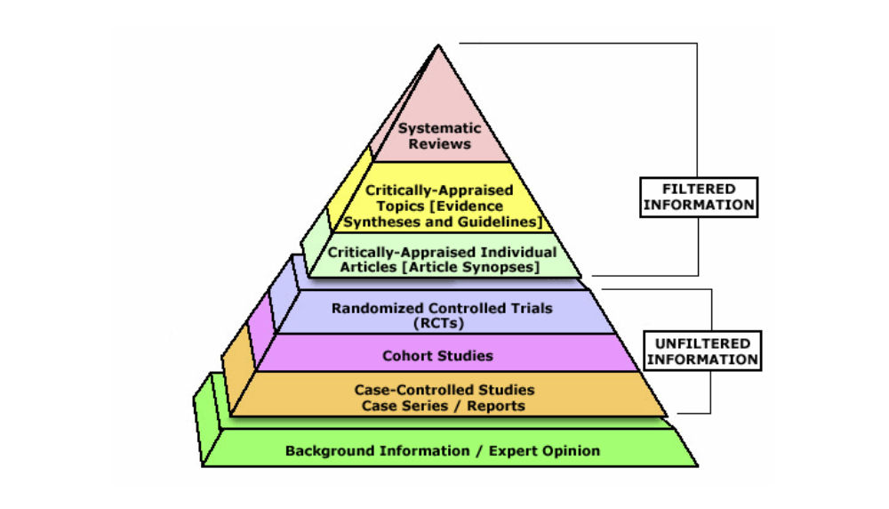 """EBM Pyramid. Multiple coloured pyramid with the following layers. From the bottom upwards: Background Information / Expert Opinion; Case-Controlled Studies Case Series / Reports; Cohort Studies; Randomized Controlled Trials (RCTs); Critically-Appraised Individual Articles (Article Synopses); Critically-Appraised Topics (Evidence Syntheses and Guidelines); Systematic Reviews. There are brackets around the top 3 layers stating """"Filtered Information"""", and a bracket around the next 3 layers stating """"Unfiltered Information""""."""