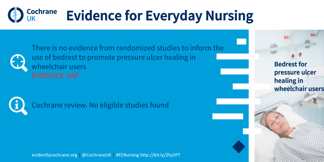 Bedrest for pressure ulcer healing in wheelchair users. There is no evidence from randomized studies to inform the use of bedrest to promote pressure ulcer healing in wheelchair users. Evidence Gap. Cochrane review. no eligible studies found.