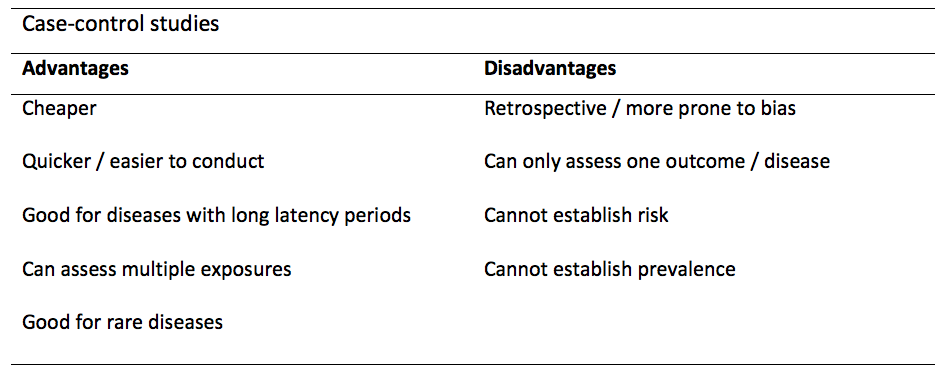 Case-control studies: advantages and disadvantages | The BMJ