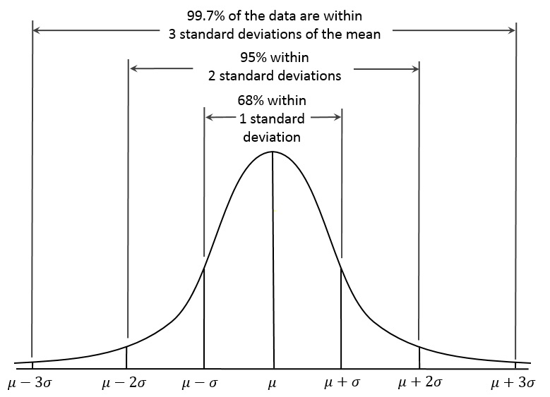 A beginner's guide to standard deviation and standard error