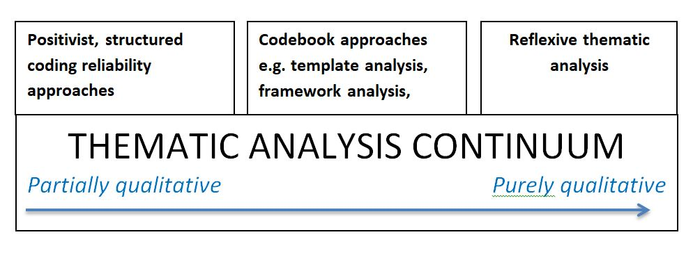 The thematic analysis continuum moves from partially qualitative to purely qualitative. Partially qualitative is positivist, structured coding reliability approaches. Then moves to codebook approaches e.g. template analysis, framework analysis. Then moves to reflexive thematic analysis which is at the purely qualitative end.