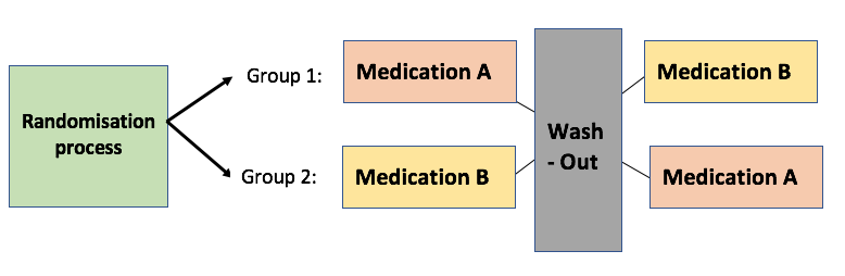 Diagram of Crossover trials design. 1st box is the randomisation process which splits participants into group 1 and group 2. group 1 has medication A and group 2 has medication B. These both go through to a wash-out time and then either Group 1 then receives medication B, and Group 2 receives medication A.