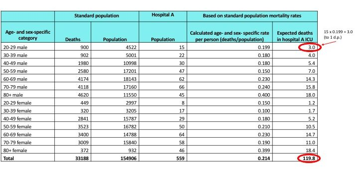 A Standardised Mortality Ratio Worked Example