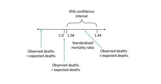 STandardized Mortality Ratio diagram