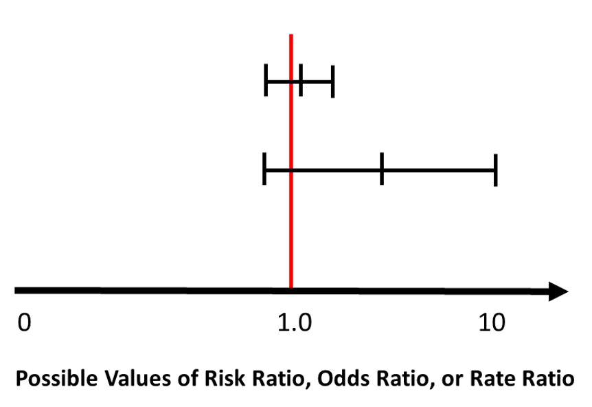 Title of figure Two non-significant results. The image shows two confidence intervals. Top one is narrow confidence interval, point esimate just over 1. Second confidence interval is much wider, point estimate around four. The horizontal axis is from 0 to 10 and details possible values of risk ratio, odds ratio or rate ratio.