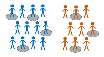 Stratified sampling method example stick men