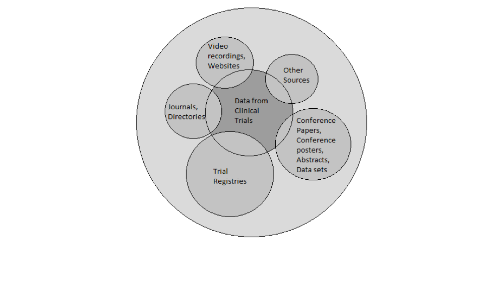 """Circle diagram explaining different types of literature. Middle circle is """"Data from Clinical Trials"""" in a dark grey. Then lighter grey overlapping circles around the edge which are """"Video recordings, Websites, Other sources, Journals, Directories, Conference Papers, Conference Posters, Abstracts, Data sets, Trial Registries"""""""