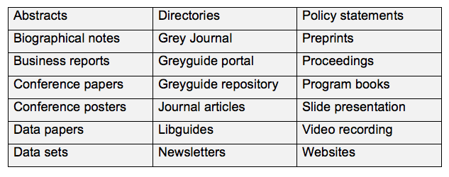 Table of types of grey literature. Abstracts, Biographical notes, business reports, conference papers/posters, data papers, data sets, directories, grey journal, greyguide portal, greyguide repository, journal articles, libguides, newsletters, policy statements, preprints, proceedings, program books, slide presentation, video recording, websites