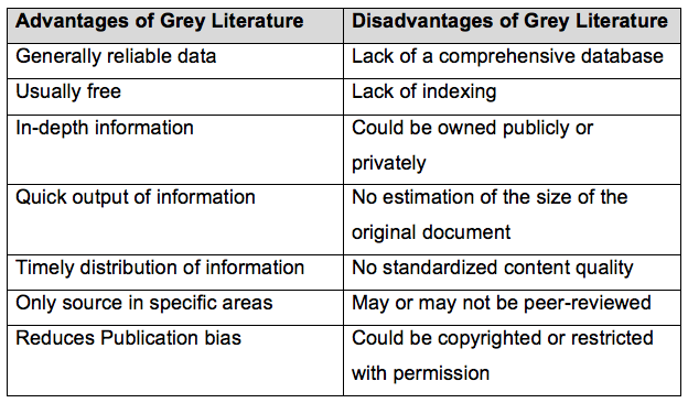 A table listing advantages and disadvantages of grey literature. Advantages are: generally reliable data, usually free, in-depth information, quick output of information, timely distribution of information, only source in specific areas, reduces publication bias. Disadvantages are: lack of a comprehensive database, lack of indexing, could be owned publicly or privately, no estimate of the size of the original document, no standardized content quality, may or may not be peer-reviewed, could be copyrighted or restricted