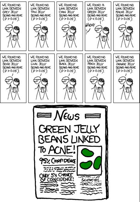 """Cartoon strip. 10 different boxes; 9 quoting that """"we found no link between X colour jelly beans and acne as P is greater than 0.05. 1 box states that """"We found a link between green jelly beans and acne as p is less than 0.05. these statements are accompanied by stickmen. At the bottom of the image is a newspaper image with the headline """"Green Jelly Beans linked to Acne"""". 95% Confidence. Only 5% chance of coincidence."""