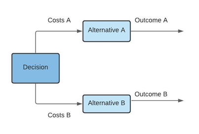 """Diagram. Box on the left with the words """"Decision"""" in. Arrow above says Costs A which points towards a box stating """"Alternative A"""" and then a further arrow stating """"Outcome A"""". Below the Decision box is a further arrow which states """"Costs B"""" Leading to a box stating """"Alternative B"""", which then leads to a further arrow stating """"Outcome B""""."""
