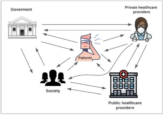 5 different pictures all inter-linked with multiple pointing arrows. The pictures are (with wording above): A building (Government); A clinician with mask and stethoscope (Private healthcare providers); A person holding their head with a bandage on (Patients); multiple black shadow people (Society); A building with a red and white cross on the top (Public healthcare providers).