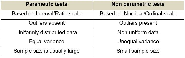 """2 column table. First column is """"Parametric tests"""". Under this is the following list: Based on Interval/Ratio Scale; Outliers absent; Uniformly distributed data; equal variance; sample size is usually large. The second column is titled """"Non parametric tests"""". The list below this is as follows: Based on Nominal/Ordinal scale; Outliers present; Non uniform data; Unequal variance; Small sample size."""